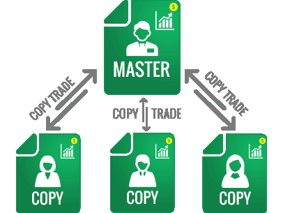 Forex broker copy trade