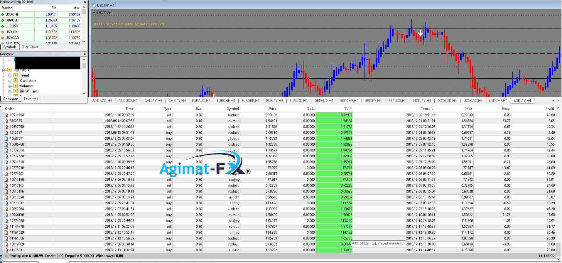 Best forex idicators like agimat